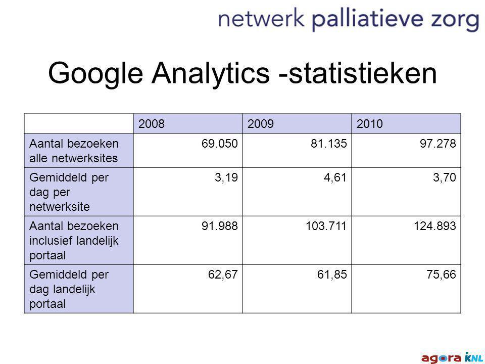 Google Analytics -statistieken 200820092010 Aantal bezoeken alle netwerksites 69.05081.13597.278 Gemiddeld per dag per netwerksite 3,194,613,70 Aantal bezoeken inclusief landelijk portaal 91.988103.711124.893 Gemiddeld per dag landelijk portaal 62,6761,8575,66