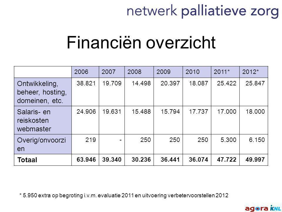 Financiën overzicht 200620072008200920102011*2012* Ontwikkeling, beheer, hosting, domeinen, etc.