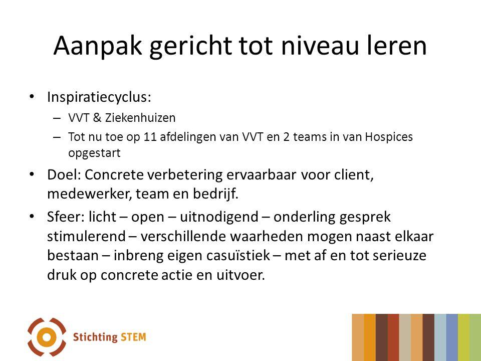 Aanpak gericht tot niveau leren Inspiratiecyclus: – VVT & Ziekenhuizen – Tot nu toe op 11 afdelingen van VVT en 2 teams in van Hospices opgestart Doel