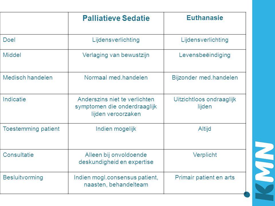 Palliatieve Sedatie Euthanasie DoelLijdensverlichting MiddelVerlaging van bewustzijnLevensbeëindiging Medisch handelenNormaal med.handelenBijzonder me