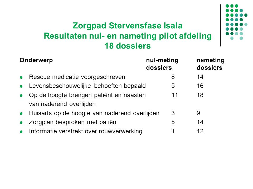 Zorgpad Stervensfase Isala Resultaten nul- en nameting pilot afdeling 18 dossiers Onderwerpnul-metingnameting dossiersdossiers Rescue medicatie voorge