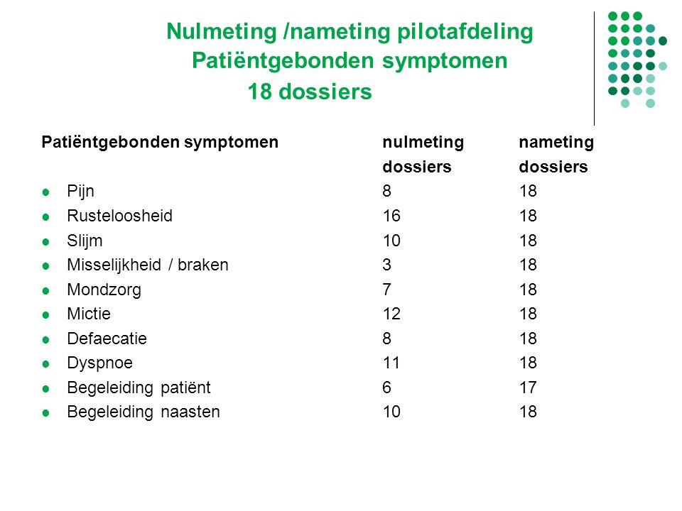 Nulmeting /nameting pilotafdeling Patiëntgebonden symptomen 18 dossiers Patiëntgebonden symptomennulmetingnametingdossiers Pijn818 Rusteloosheid1618 S