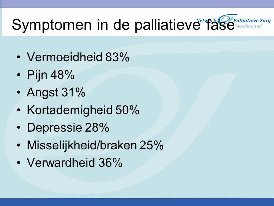 Symptomen in de palliatieve fase Vermoeidheid 83% Pijn 48% Angst 31% Kortademigheid 50% Depressie 28% Misselijkheid/braken 25% Verwardheid 36%