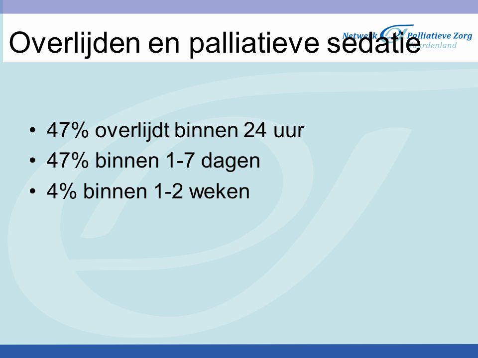 Overlijden en palliatieve sedatie 47% overlijdt binnen 24 uur 47% binnen 1-7 dagen 4% binnen 1-2 weken
