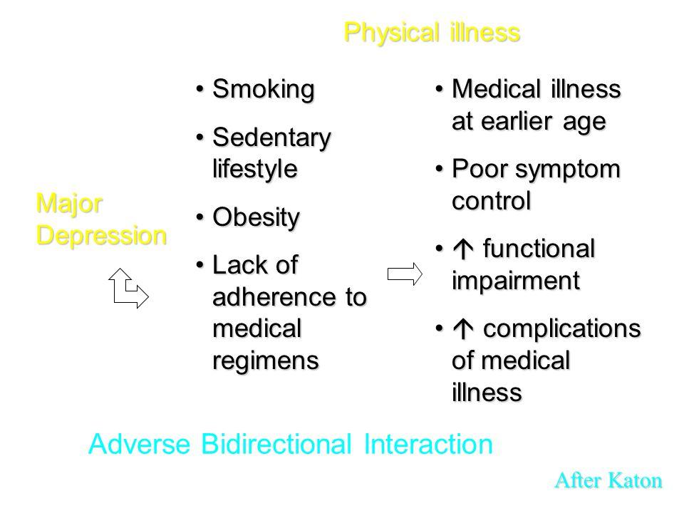 Adverse Bidirectional Interaction Major Depression SmokingSmoking Sedentary lifestyleSedentary lifestyle ObesityObesity Lack of adherence to medical r