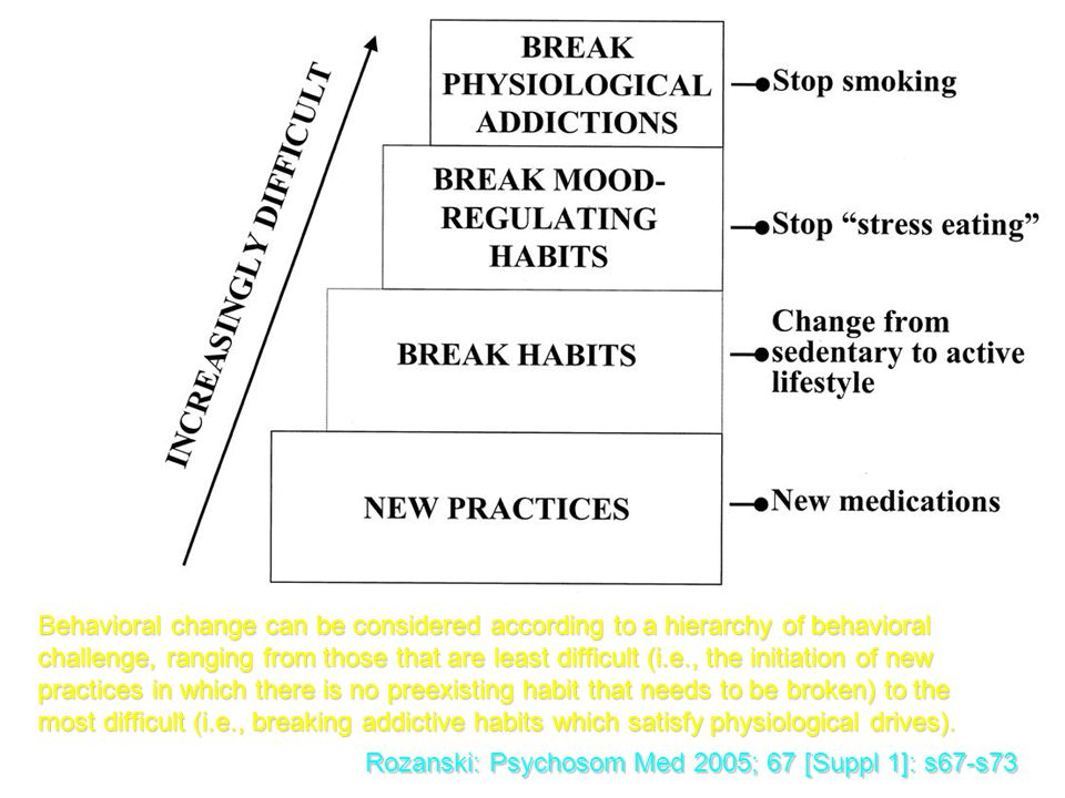 Behavioral change can be considered according to a hierarchy of behavioral challenge, ranging from those that are least difficult (i.e., the initiatio