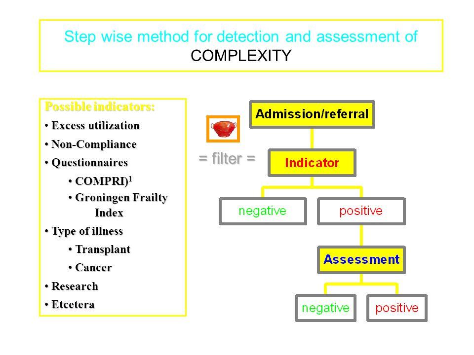 = filter = Possible indicators: Excess utilization Non-Compliance Non-Compliance Questionnaires Questionnaires COMPRI) 1 COMPRI) 1 Groningen Frailty G