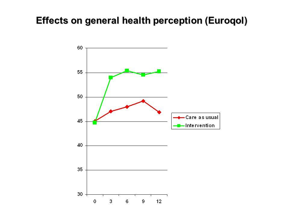Effects on general health perception (Euroqol)