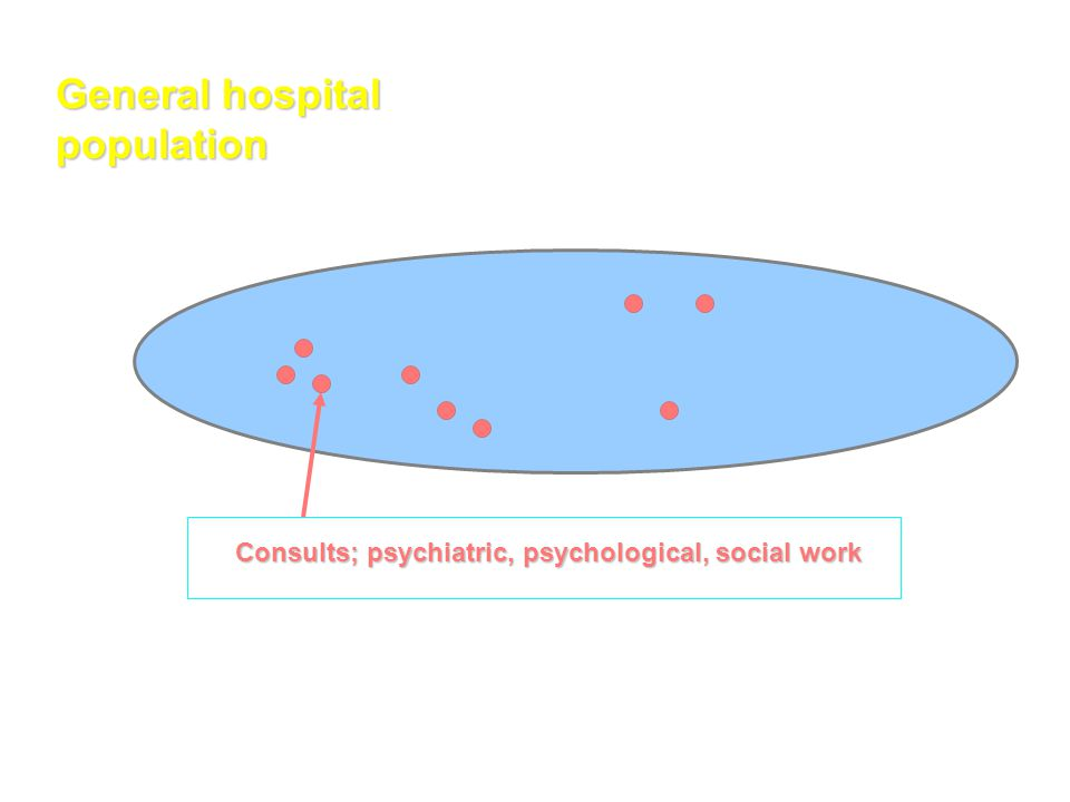 General hospital population Consults; psychiatric, psychological, social work Consults; psychiatric, psychological, social work