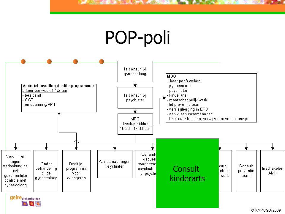  KMP/JGU/2009 POP-poli Consult kinderarts