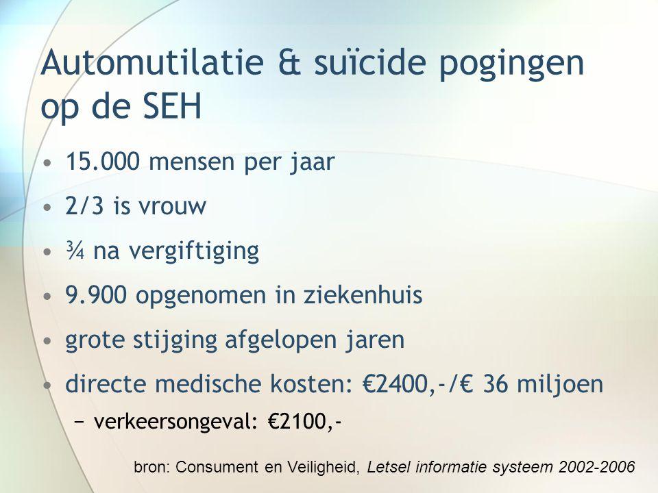 Automutilatie & suïcide pogingen op de SEH 15.000 mensen per jaar 2/3 is vrouw ¾ na vergiftiging 9.900 opgenomen in ziekenhuis grote stijging afgelope