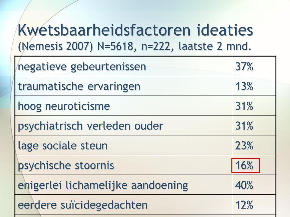 Kwetsbaarheidsfactoren ideaties (Nemesis 2007) N=5618, n=222, laatste 2 mnd. negatieve gebeurtenissen 37% traumatische ervaringen 13% hoog neuroticism