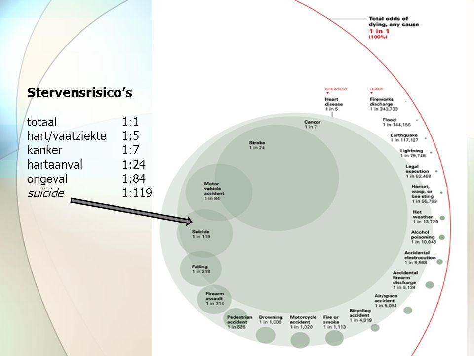 Risicotaxatie gestructureerd/vragenlijsten −zelfrapportage SSI, SIS, RfL −BDI (vraag 9) −doe maar niet, ga praten met uw patiënt semi gestructureerd −SSI scale for suicide ideation – Beck −interview Kerkhof en Van Heeringen
