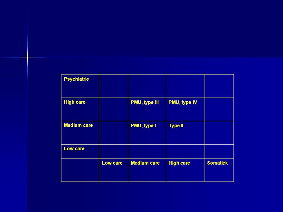 Psychiatrie High carePMU, type IIIPMU, type IV Medium carePMU, type IType II Low care Medium careHigh careSomatiek