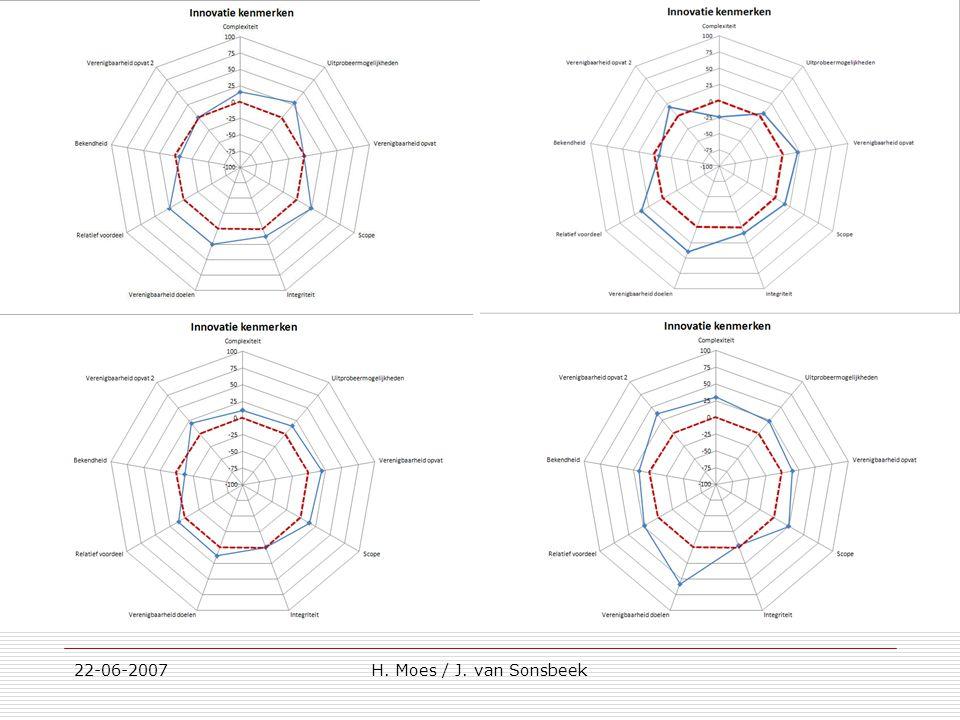 Innovatiekenmerken 22-06-2007H. Moes / J. van Sonsbeek