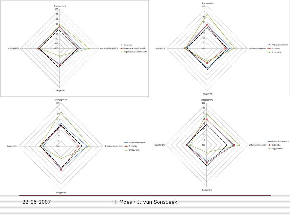 22-06-2007H. Moes / J. van Sonsbeek