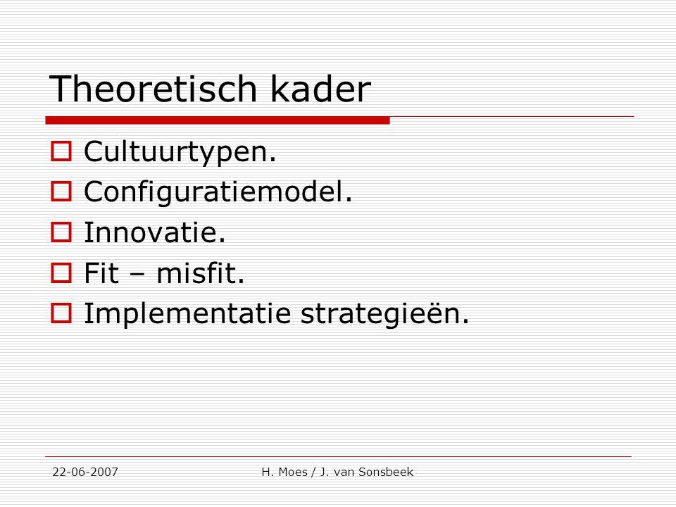 Theoretisch kader  Cultuurtypen.  Configuratiemodel.  Innovatie.  Fit – misfit.  Implementatie strategieën. 22-06-2007H. Moes / J. van Sonsbeek