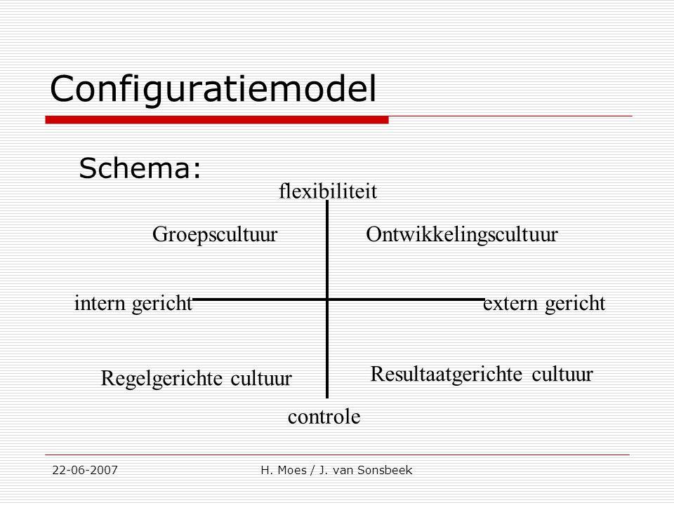 Configuratiemodel Schema: 22-06-2007H. Moes / J. van Sonsbeek flexibiliteit controle intern gerichtextern gericht Resultaatgerichte cultuur Regelgeric