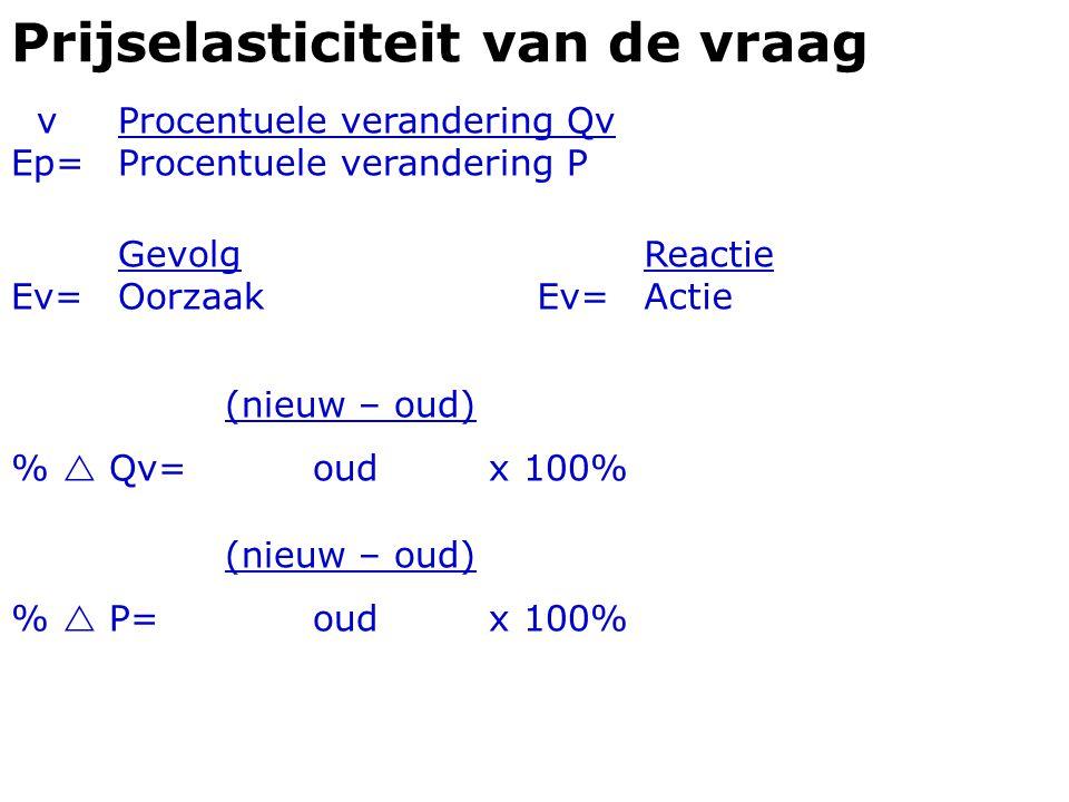Prijselasticiteit van de vraag vProcentuele verandering Qv Ep=Procentuele verandering P (nieuw – oud) %  Qv= oud x 100% (nieuw – oud) %  P= oud x 10