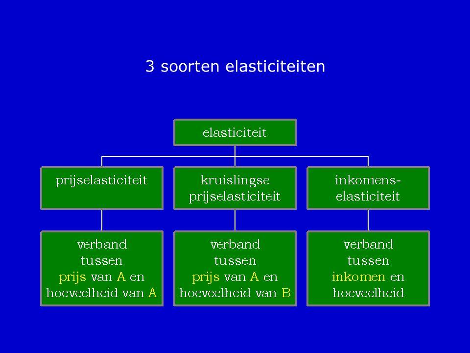 3 soorten elasticiteiten