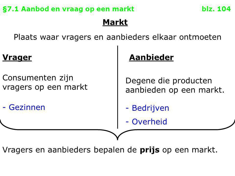 §7.1 Aanbod en vraag op een markt blz. 104 VragerAanbieder Consumenten zijn vragers op een markt - Gezinnen Degene die producten aanbieden op een mark
