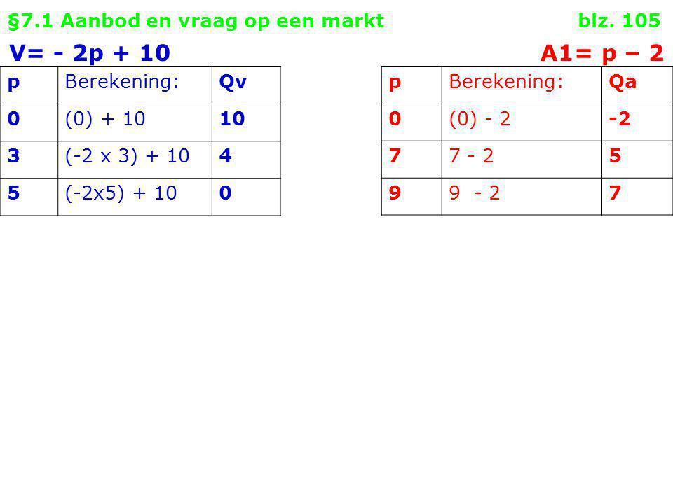 §7.1 Aanbod en vraag op een markt blz. 105 pBerekening:Qv 0(0) + 1010 3(-2 x 3) + 104 5(-2x5) + 100 V= - 2p + 10 A1= p – 2 pBerekening:Qa 0(0) - 2-2 7