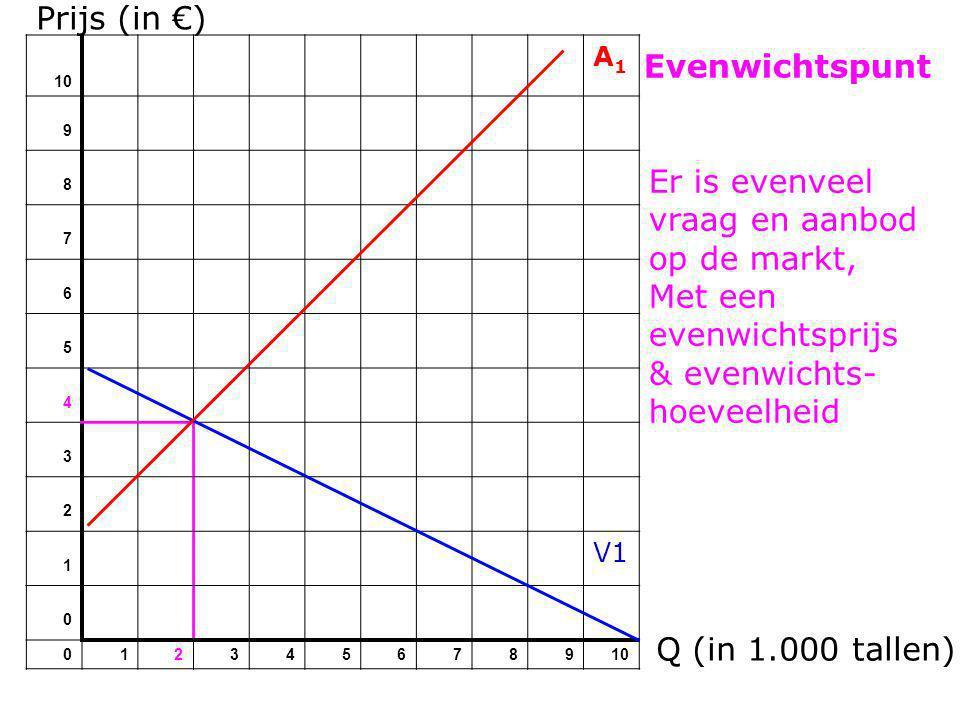 Prijs (in €) 10 A1A1 9 8 7 6 5 4 3 2 1 V1 0 012345678910 Evenwichtspunt Q (in 1.000 tallen) Er is evenveel vraag en aanbod op de markt, Met een evenwi