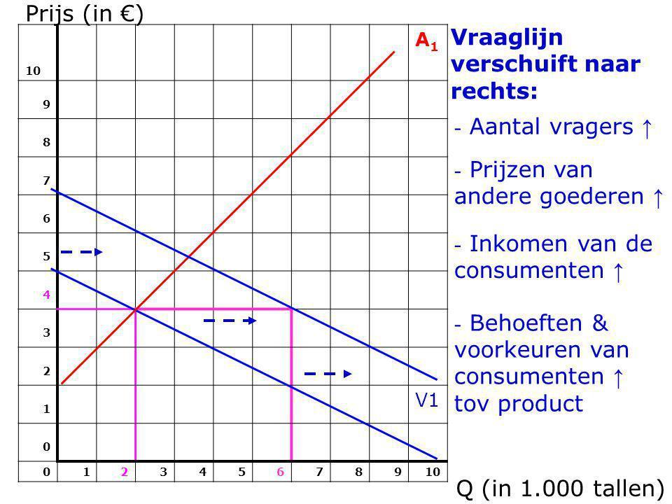 Prijs (in €) 10 A1A1 9 8 7 6 5 4 3 2 1 V1 0 012345678910 Vraaglijn verschuift naar rechts: Q (in 1.000 tallen) - Aantal vragers ↑ - Prijzen van andere