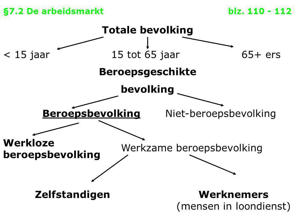 §7.2 De arbeidsmarkt blz. 110 - 112 Totale bevolking < 15 jaar BeroepsbevolkingNiet-beroepsbevolking Werkloze beroepsbevolking Werkzame beroepsbevolki