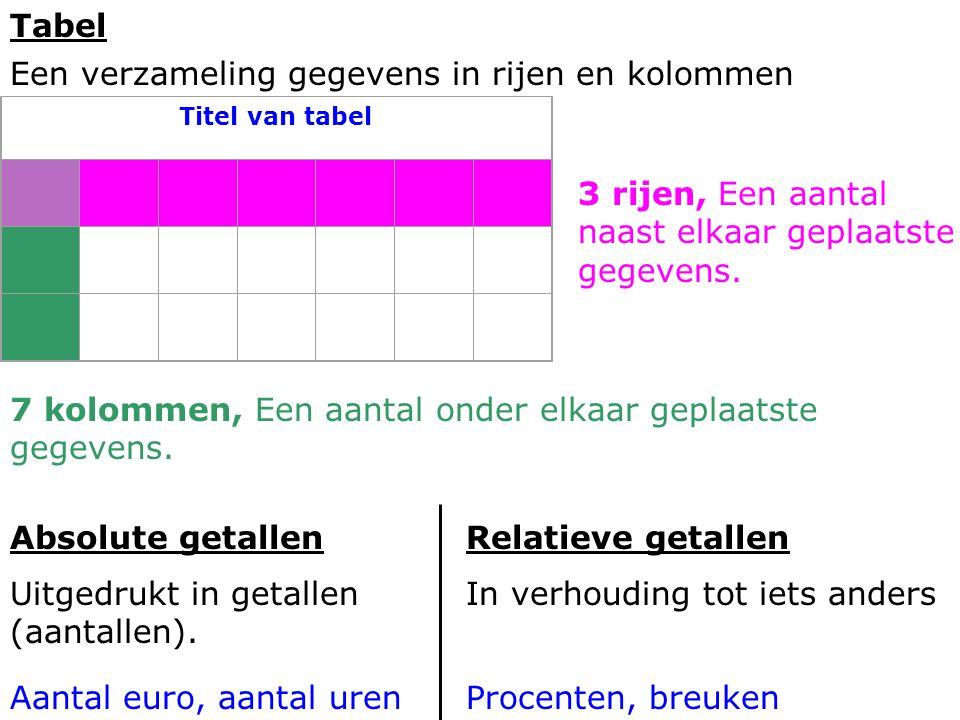 Tabel Een verzameling gegevens in rijen en kolommen Absolute getallen Uitgedrukt in getallen (aantallen). Relatieve getallen In verhouding tot iets an