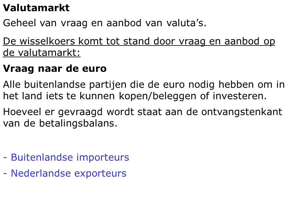 Aanbod van de euro Alle binnenlandse partijen die iets in het buitenland willen kopen/ beleggen of investeren.