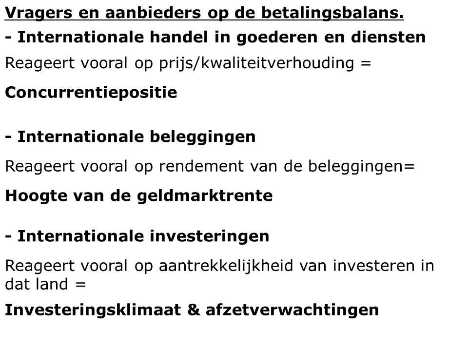 Vragers en aanbieders op de betalingsbalans. - Internationale handel in goederen en diensten Reageert vooral op prijs/kwaliteitverhouding = - Internat