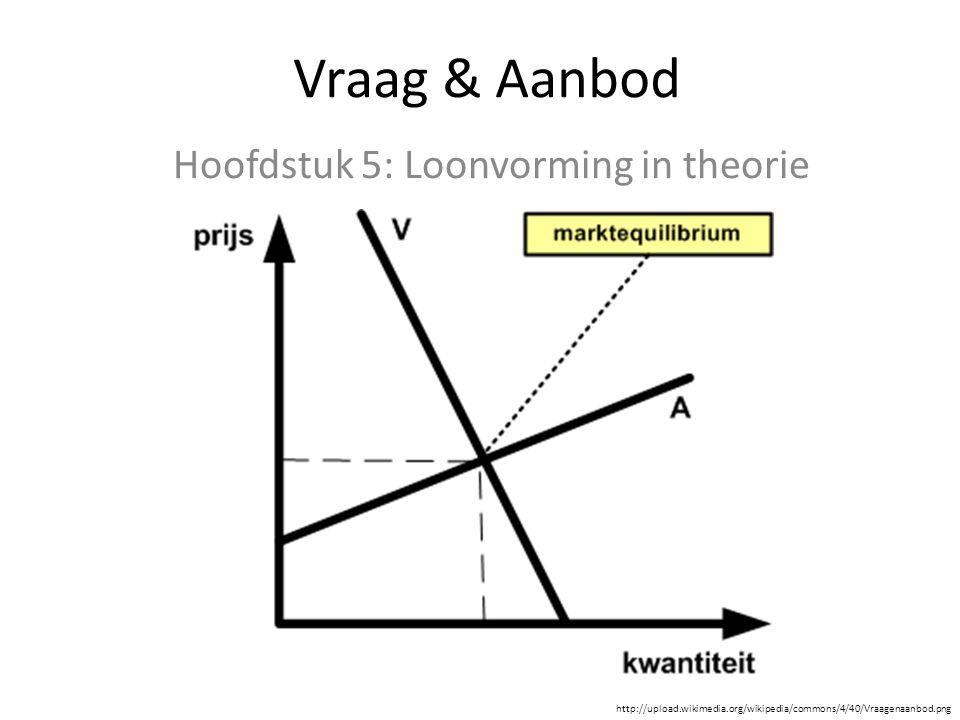 Vraag & Aanbod Hoofdstuk 5: Loonvorming in theorie http://upload.wikimedia.org/wikipedia/commons/4/40/Vraagenaanbod.png