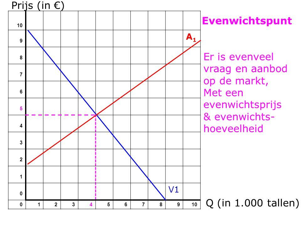 Prijs (in €) 10 9 A1A1 8 7 6 5 4 3 2 1 0 V1 012345678910 Evenwichtspunt Q (in 1.000 tallen) Er is evenveel vraag en aanbod op de markt, Met een evenwi