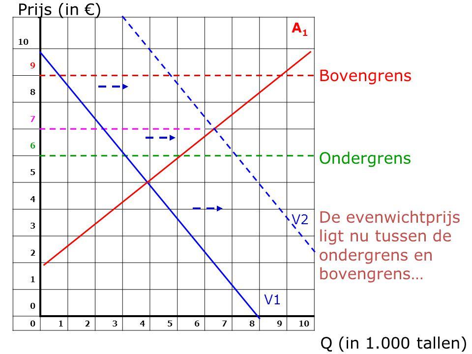 Prijs (in €) 10 A1A1 9 8 7 6 5 4 3 V2 2 1 0 V1 012345678910 Q (in 1.000 tallen) Bovengrens Ondergrens De evenwichtprijs ligt nu tussen de ondergrens e