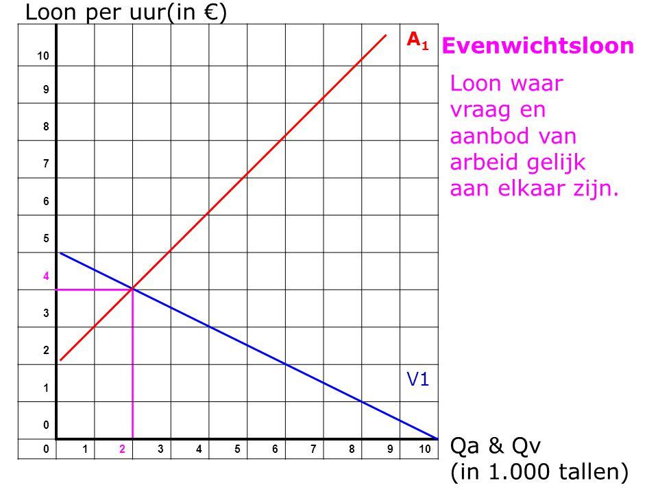 Loon per uur(in €) 10 A1A1 9 8 7 6 5 4 3 2 1 V1 0 012345678910 Aanbodlijn van arbeid verschuift naar links: Qa & Qv (in 1.000 tallen) - Vergrijzing