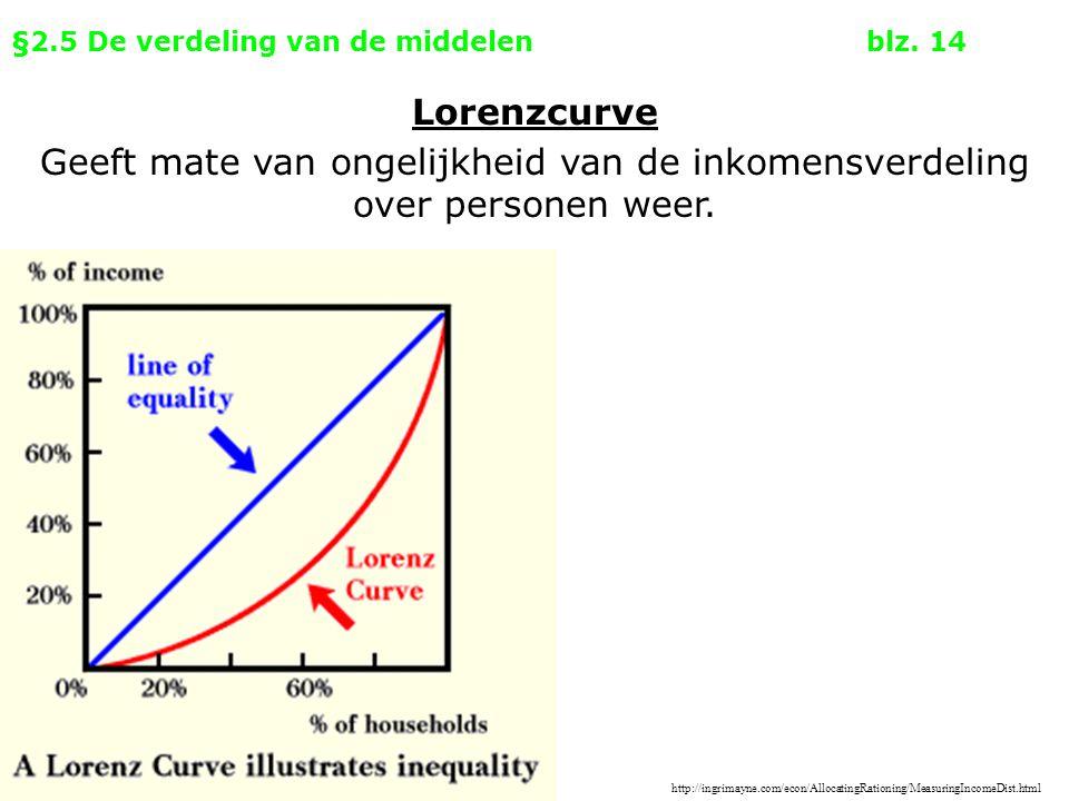 §2.5 De verdeling van de middelenblz. 14 Lorenzcurve Geeft mate van ongelijkheid van de inkomensverdeling over personen weer. http://ingrimayne.com/ec