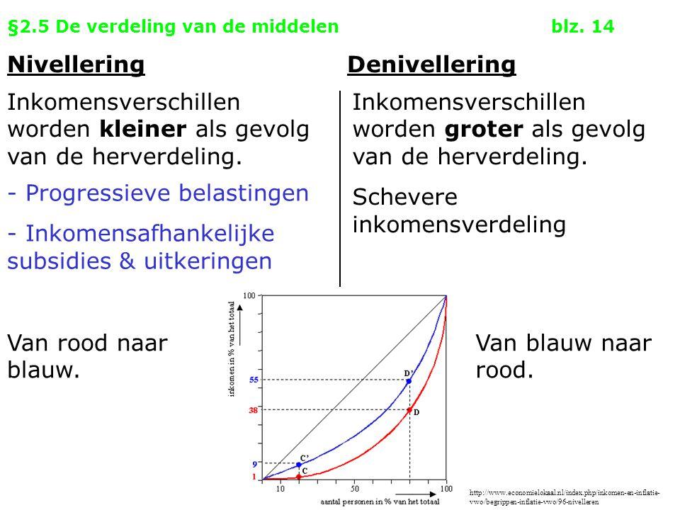 §2.5 De verdeling van de middelenblz. 14 NivelleringDenivellering Inkomensverschillen worden kleiner als gevolg van de herverdeling. Inkomensverschill