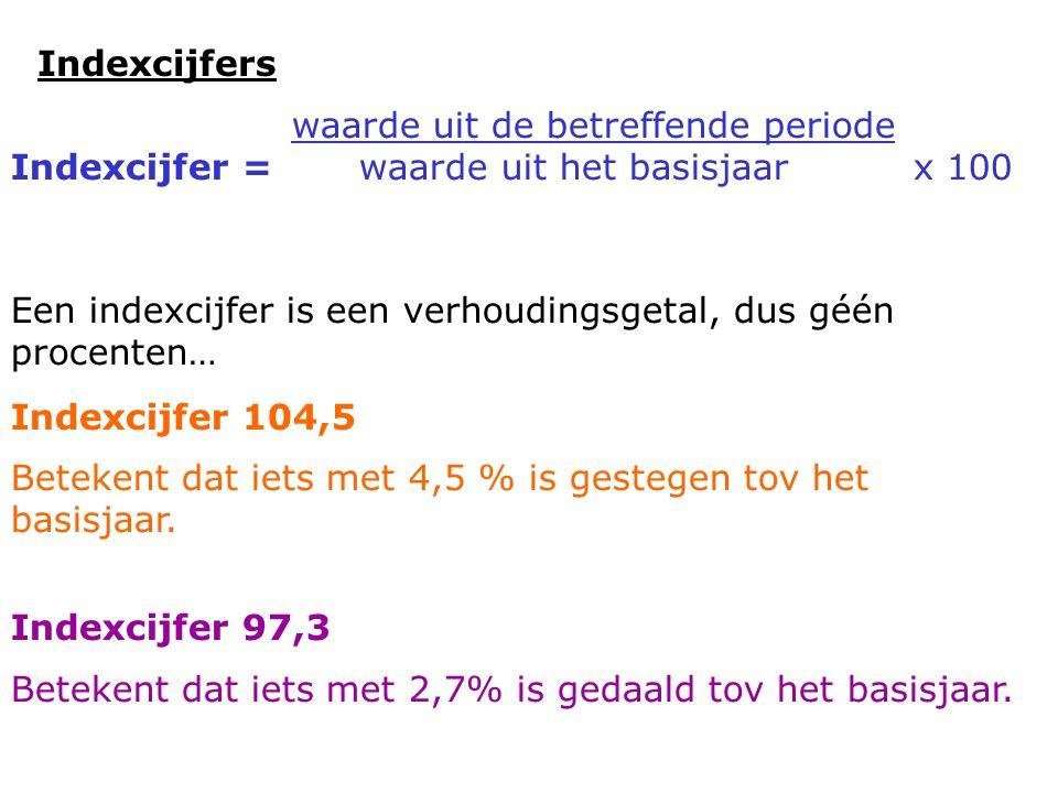 Indexcijfers waarde uit de betreffende periode Indexcijfer = waarde uit het basisjaar x 100 Een indexcijfer is een verhoudingsgetal, dus géén procenten… Indexcijfer 104,5 Betekent dat iets met 4,5 % is gestegen tov het basisjaar.