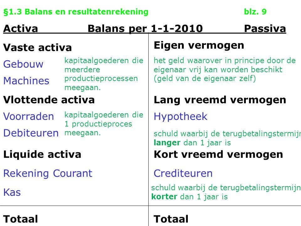 §1.3 Balans en resultatenrekeningblz. 9 Activa Balans per 1-1-2010Passiva Vaste activa Eigen vermogen Gebouw Machines Vlottende activa Voorraden Debit