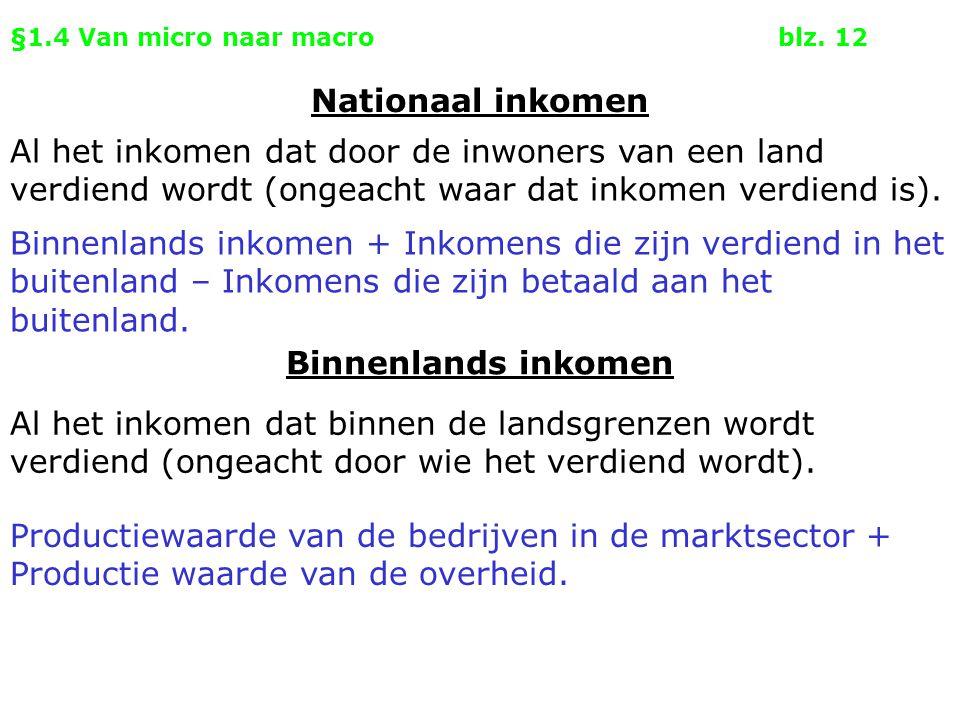 §1.4 Van micro naar macroblz. 12 Binnenlands inkomen Nationaal inkomen Al het inkomen dat door de inwoners van een land verdiend wordt (ongeacht waar