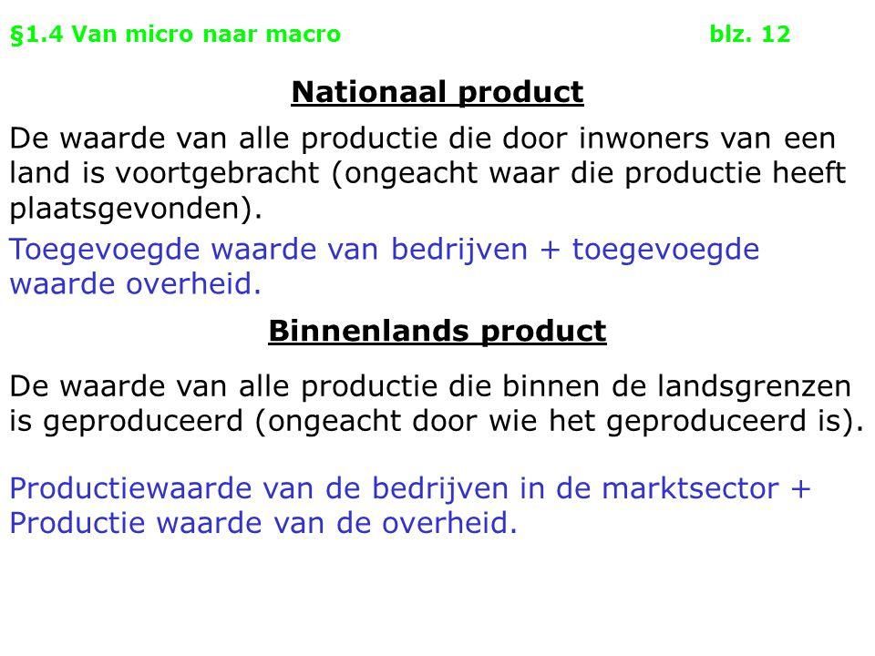 §1.4 Van micro naar macroblz. 12 Binnenlands product Nationaal product De waarde van alle productie die door inwoners van een land is voortgebracht (o