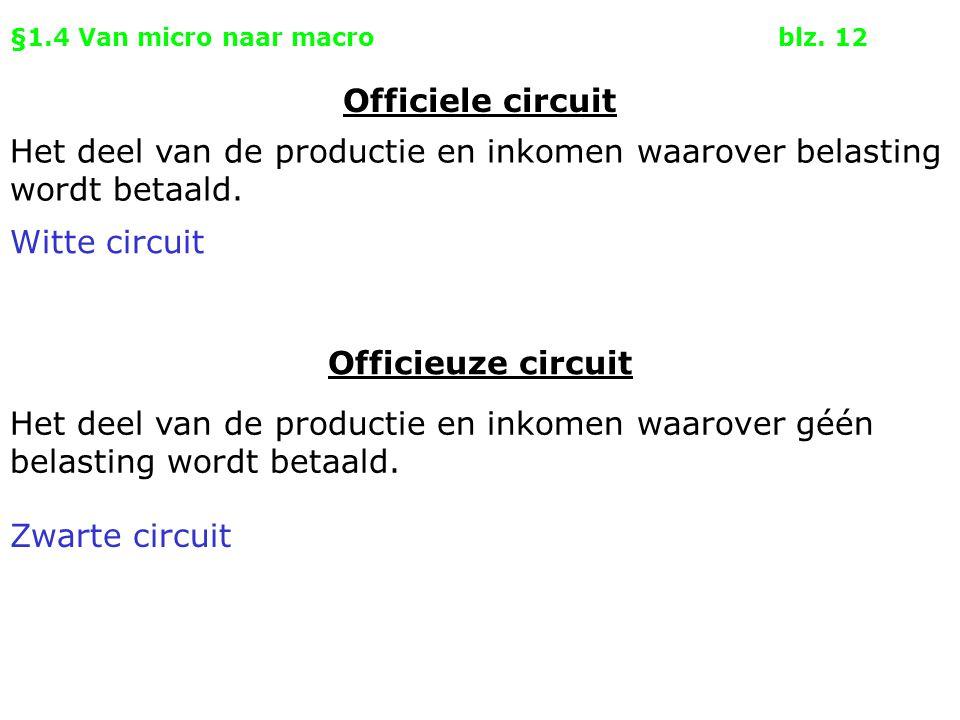 §1.4 Van micro naar macroblz. 12 Officieuze circuit Officiele circuit Het deel van de productie en inkomen waarover belasting wordt betaald. Het deel