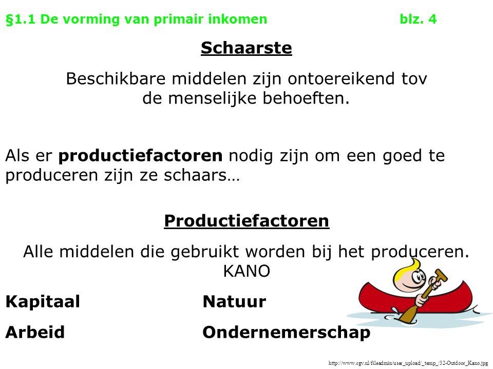 §1.1 De vorming van primair inkomenblz. 4 Als er productiefactoren nodig zijn om een goed te produceren zijn ze schaars… Productiefactoren Alle middel