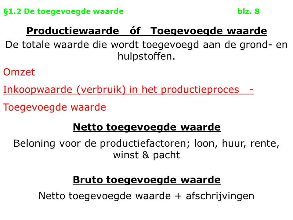 §1.2 De toegevoegde waardeblz. 8 Omzet Inkoopwaarde (verbruik) in het productieproces - Toegevoegde waarde Netto toegevoegde waarde Productiewaarde óf