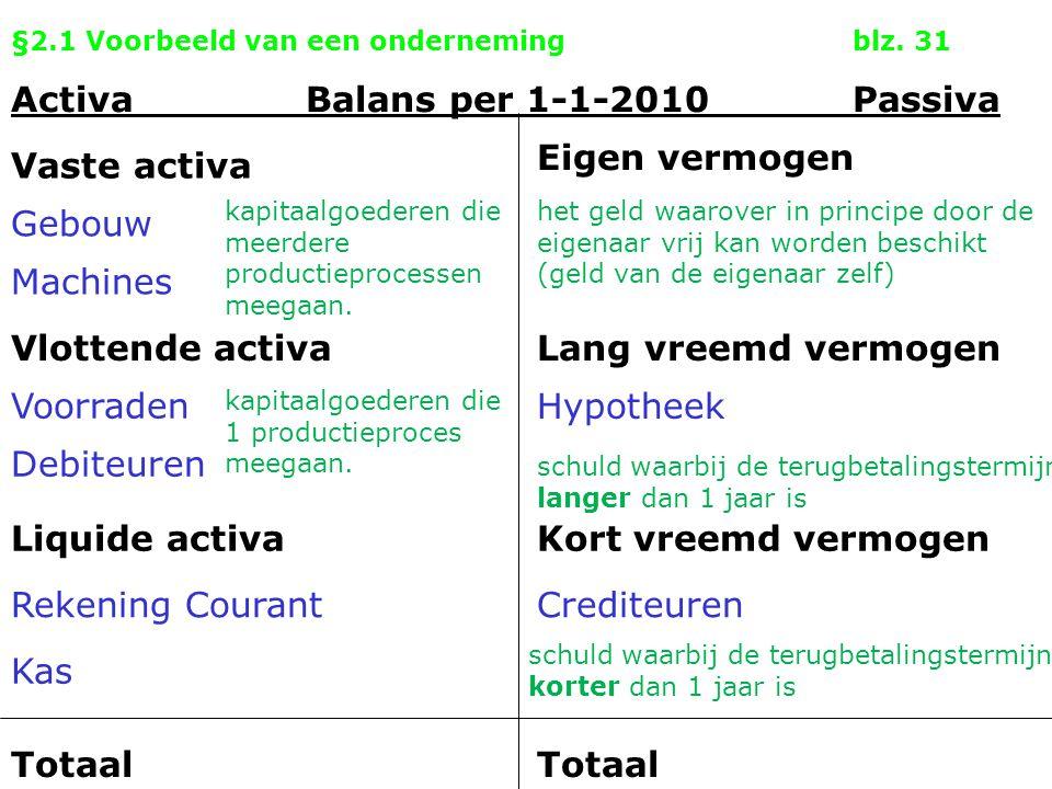 §2.1 Voorbeeld van een ondernemingblz. 31 Activa Balans per 1-1-2010Passiva Vaste activa Eigen vermogen Gebouw Machines Vlottende activa Voorraden Deb
