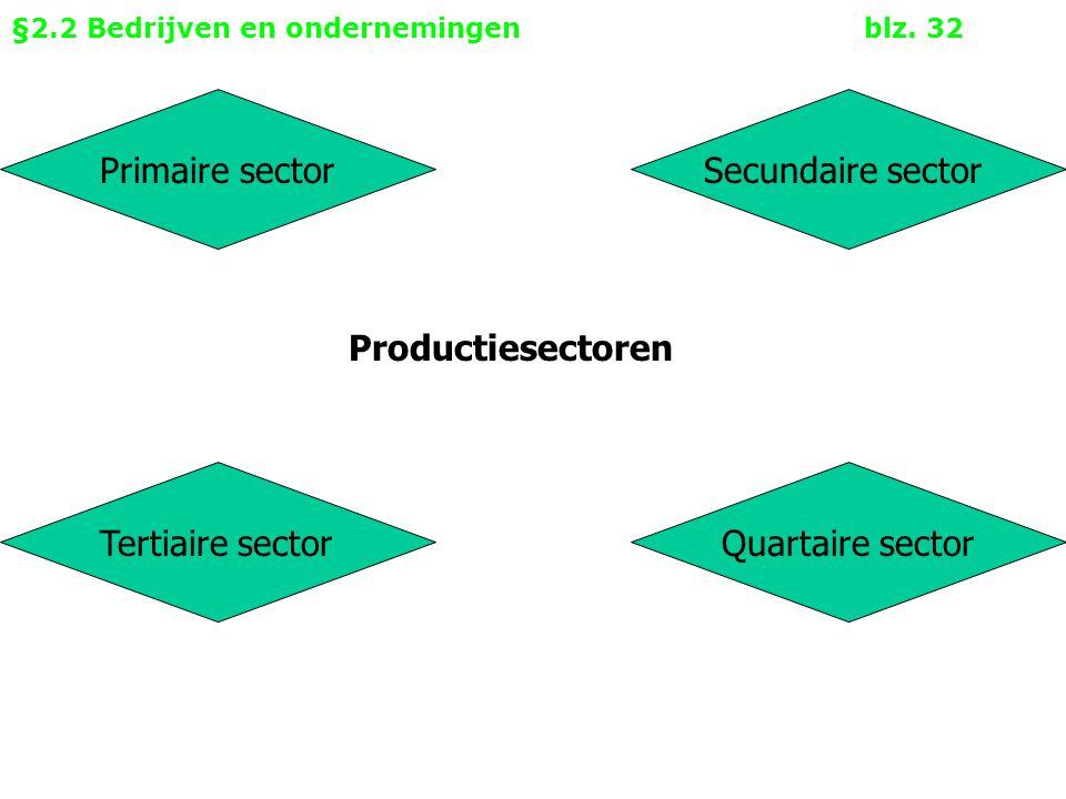 Productiesectoren Primaire sectorSecundaire sector Tertiaire sectorQuartaire sector §2.2 Bedrijven en ondernemingenblz. 32