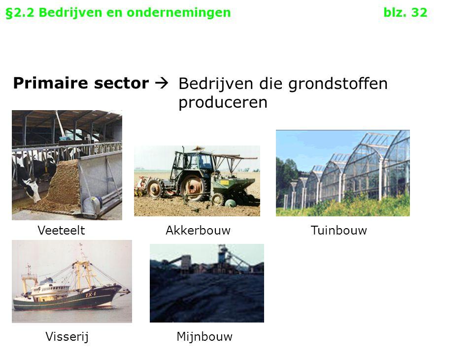 Bedrijven die grondstoffen produceren Veeteelt Akkerbouw Tuinbouw Visserij Mijnbouw Primaire sector  §2.2 Bedrijven en ondernemingenblz. 32