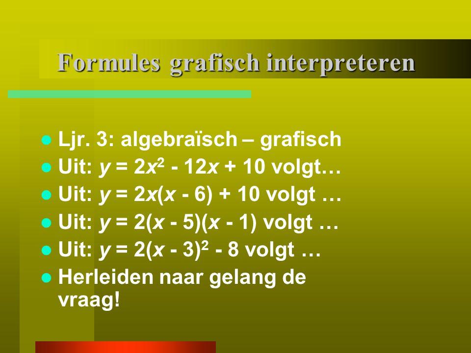 Grafische betekenis van een formule 22 % goed