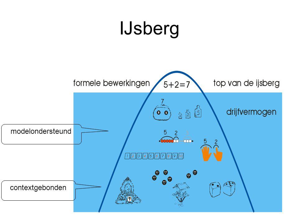 IJsberg contextgebonden modelondersteund